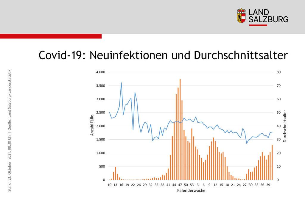 Coronavirus Entwicklung Anzahl der Neuinfektionen und Durchschnittsalter Land Salzburg Stand 21.10.2021