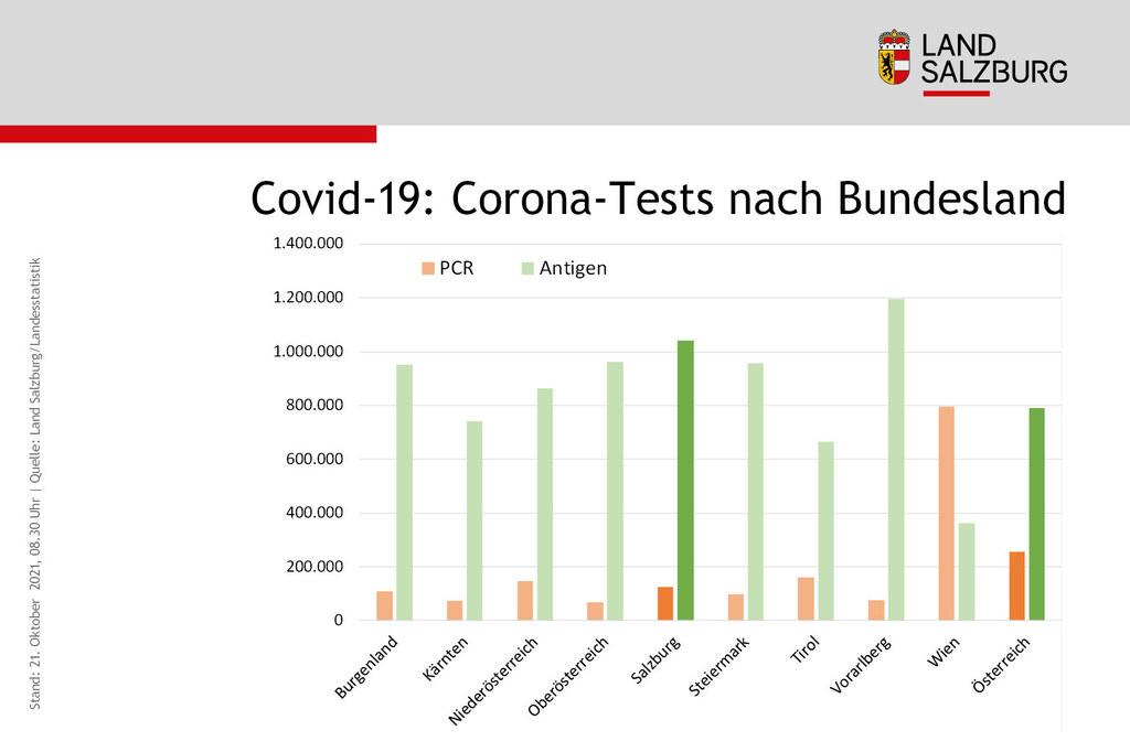Coronavirus Anzahl der PCR- und Antigen-Tests Vergleich der Bundeslaender Stand 21.10.2021