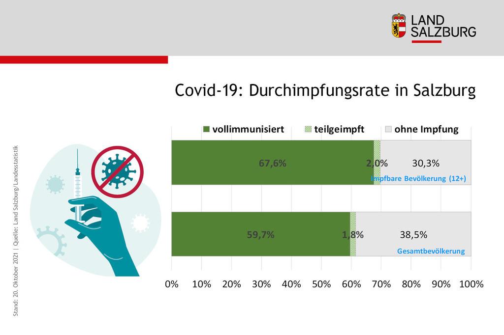 Coronavirus Impfrate in Salzburg nach Immunisierungsstand Stand 21.10.2021
