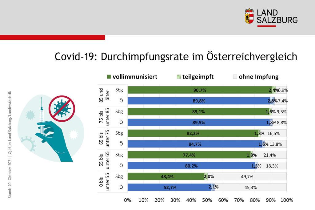 Coronavirus Impfrate Vergleich Land Salzburg und Oesterreich Stand 21.10.2021