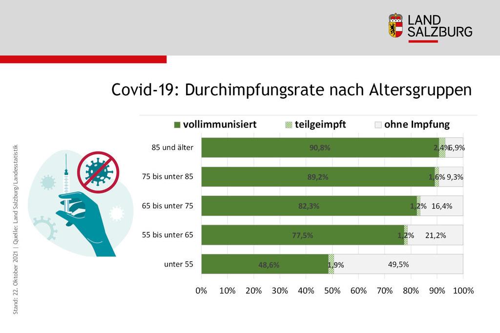 Coronavirus Impfrate nach Alter in Salzburg Stand 22.10.2021