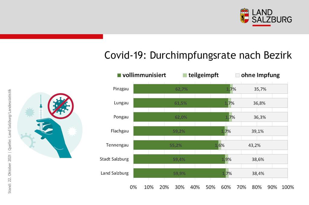 Coronavirus Impfrate in Salzburg nach Bezirk Stand 22.10.2021