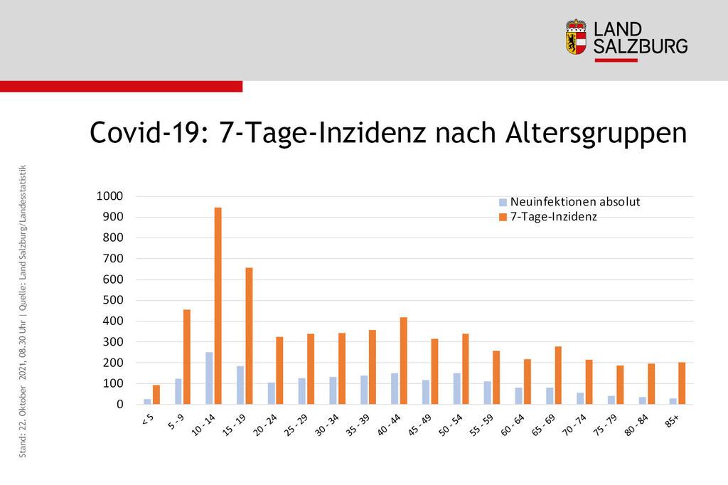 Coronavirus Neuinfektionen und Sieben-Tages-Inzidenz nach Alter Land Salzburg Stand 22.10.2021